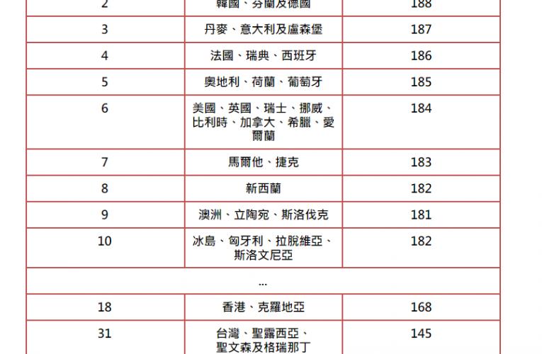 [新聞] 全球護照排名 日本、新加坡蟬聯冠軍 香港排名升一位